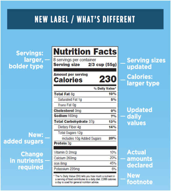 New Nutritional Facts Label with explanations
